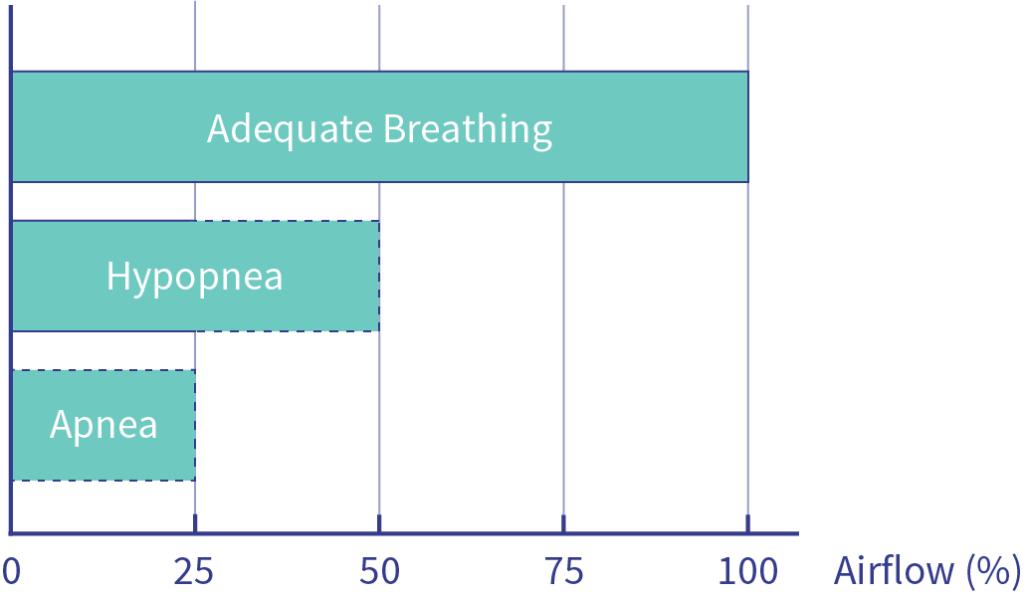 Breath flow diagram