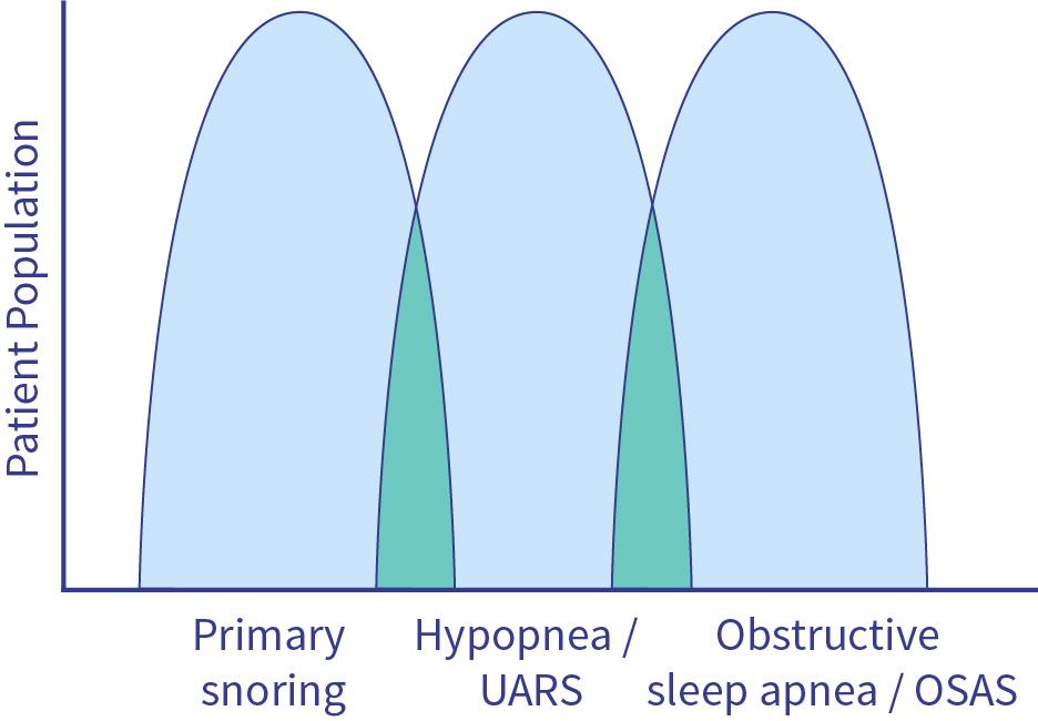 Chart patients population