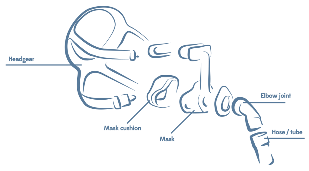 CPAP mask construction
