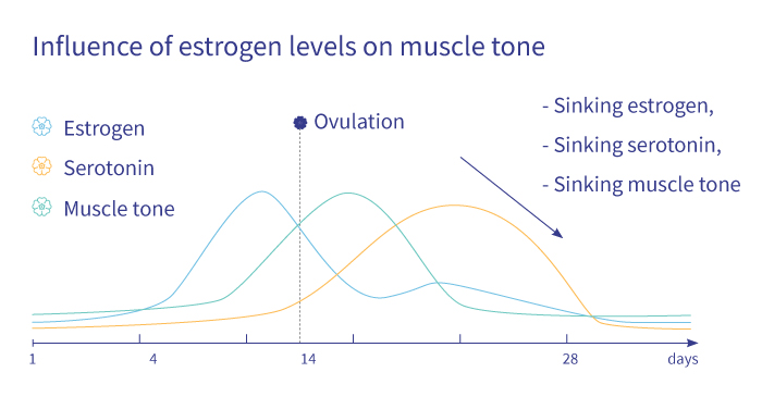 Oestrogen and snoring