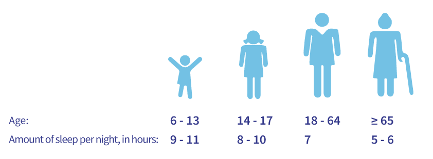 Age determines the ideal amount of sleep